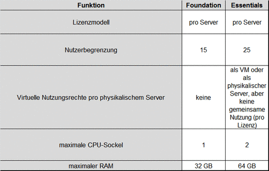 basisfunktionen-foundation-essentials.png