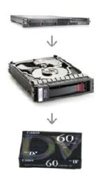 Backup to disk to tape